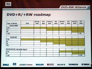 Cliquez pour agrandir la roadmap