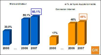 Etude GFK : la vente de PC portables explose !