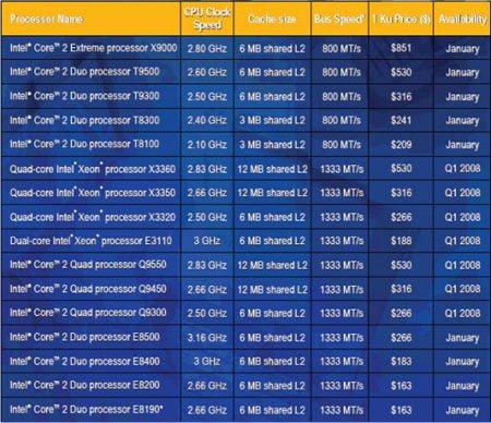 Intel présente 16 processeurs Penryn au CES