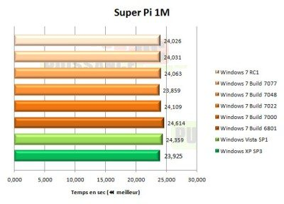 Que vaut Windows 7 comparé à Vista et XP ?