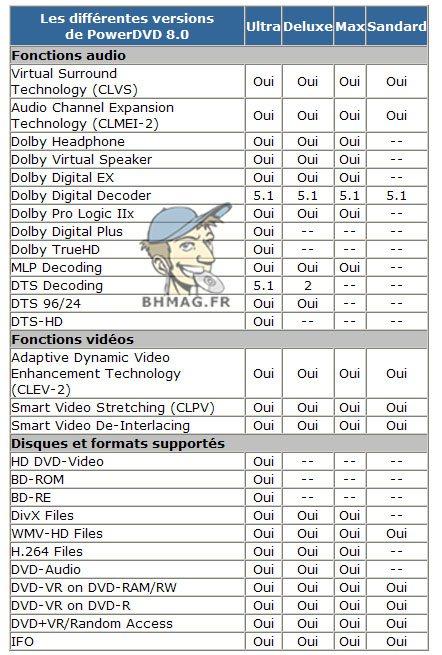4 versions de PowerDVD 8.0 annoncées au Cebit