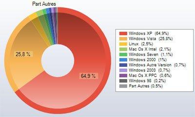 Un pour cent de nos visiteurs utilisent déjà Windows Seven