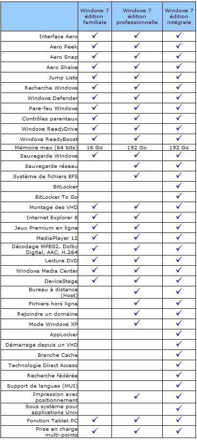 Quelles sont les différences entres les trois éditions de Windows 7 ?
