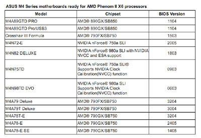 Quelles cartes mères ASUS sont compatibles avec le Phenom II X6 ?