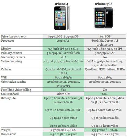 Quelles différences entre iPhone 4 et iPhone 3GS ?