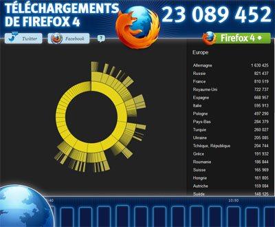 FireFox 4.0 franchit le cap des 23 millions de téléchargements