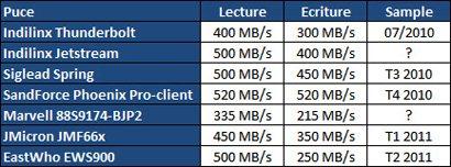 Vers une généralisation des SSD SATA 3.0 ?