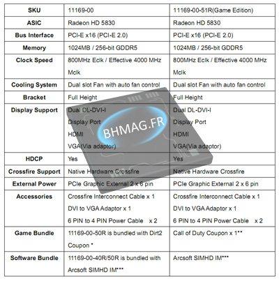 Deux Radeon HD 5830 prévues chez Sapphire