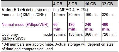 Des cartes SDHC pour le stockage de vidéos HD