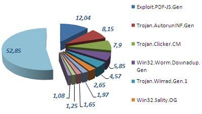 Le TOP 10 des malwares de décembre 2009