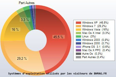 http://www.bhmag.fr/images/img5/visiteurs-bh-part-win7.jpg