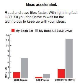 Western Digital lance un MyBook USB 3.0