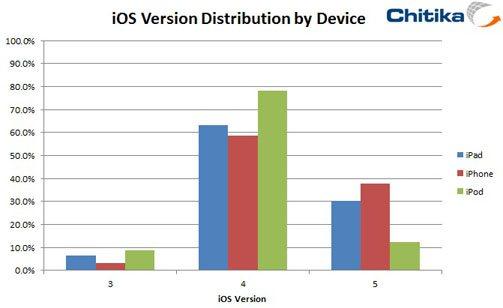 Part de marché iOS 4.0 VS iOS 5.0