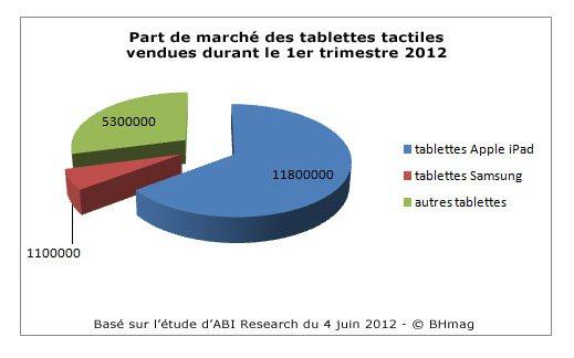 65% des tablettes vendues depuis début 2012 sont des iPad