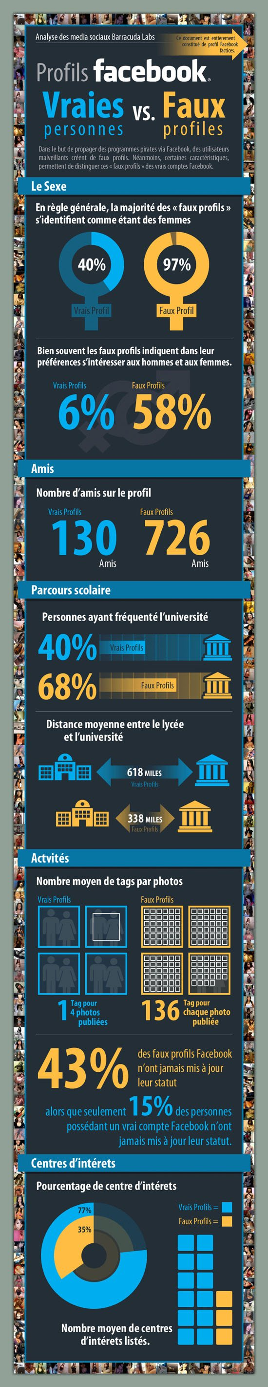 Infographie : attention aux faux profils sur Facebook !