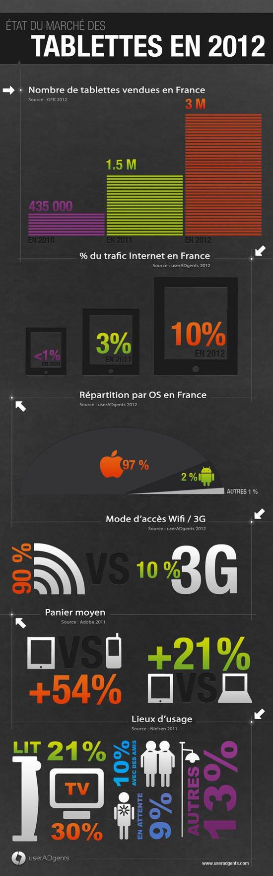 Les ventes de tablettes tactiles devraient doubler en 2012