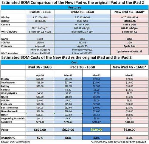 Il y aurait pour 310 dollars de composants dans l'iPad 3
