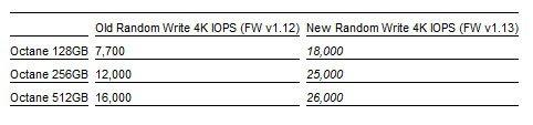 Grâce au firmware 1.13, OCZ améliore les performances du SSD Octane…