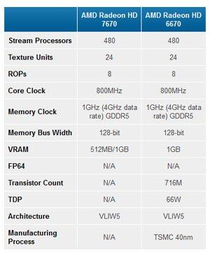 Radeon HD 7670 : Quand AMD fait du neuf avec du vieux …