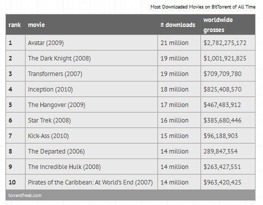 Le TOP 10 des films les plus piratés de tous les temps