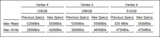 OCZ publie le firmware 1.4 pour Vertex 4