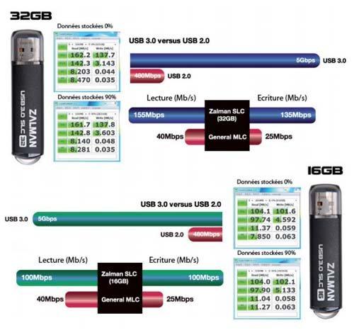 Clés USB 3.0 Zalman