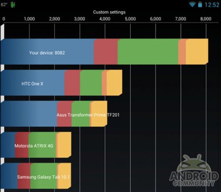 Overclocking : 2 GHz pour la tablette Nexus 7 !