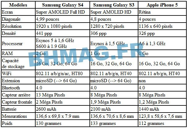 Comparatif technique : Galaxy S4 vs S3 vs iPhone 5 !