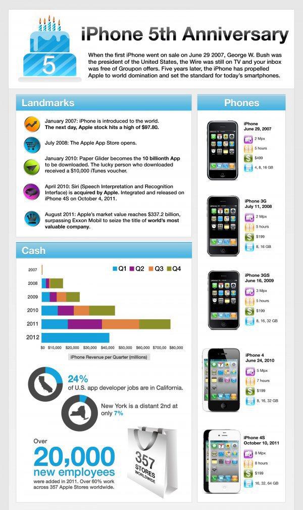 Une infographie pour célèbrer les 5 ans de l'iPhone