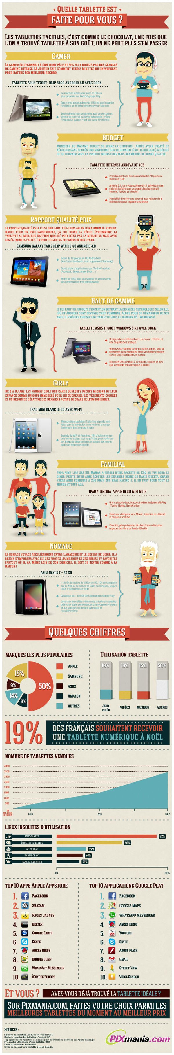 Infographie : quelle tablette tactile choisir ?
