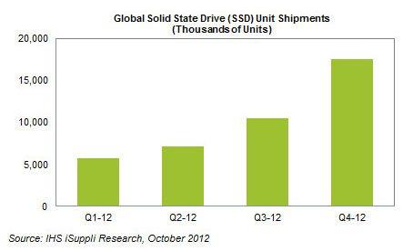 Les ventes de SSD sont en plein boum…