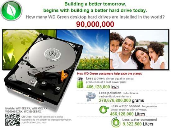 Western Digital a écoulé le WD Green à 90 millions d'unités