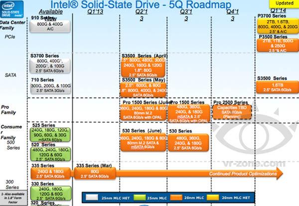 Les SSD Intel 530 Series sont en approche …