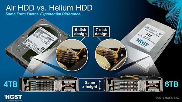 Hitachi GST sort l'UltraStar He6 : un disque dur de 6 To gonflé à l'hélium