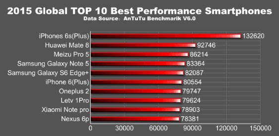 L'iPhone 6S est le smartphone le plus puissant du marché