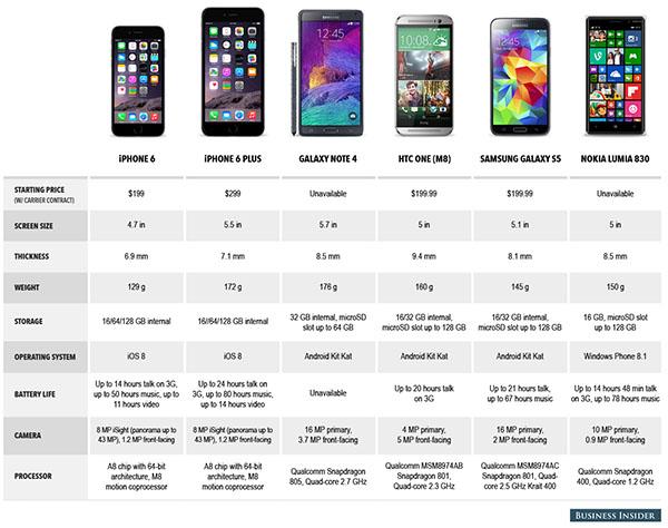 Les caractéristiques des iPhone 6 et 6 Plus comparées à ses principaux concurrents