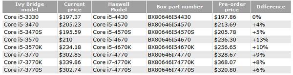 Combien coûteront les processeurs Intel Haswell ?