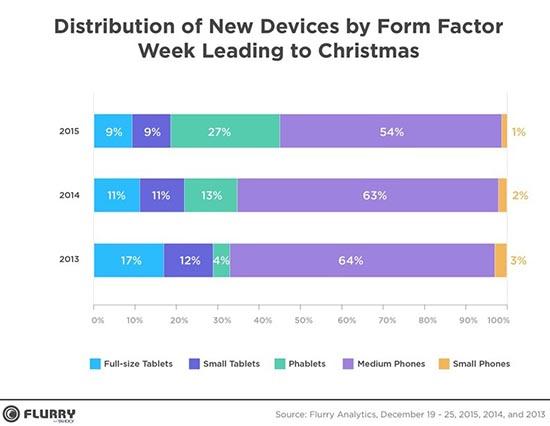 Chiffres : 49,1% des appareils mobiles activés à Noël sont de marque Apple