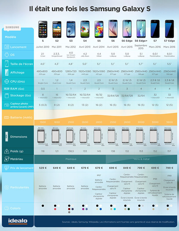 7 générations de Samsung Galaxy S dans une infographie