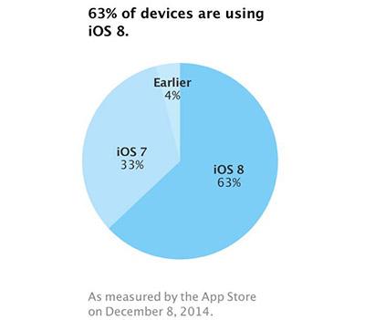 iOS 8 atteint 63% de parts de marché