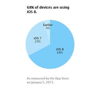 68% des terminaux Apple fonctionnent maintenant sous iOS 8
