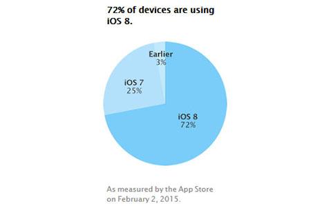 La part de marché d'iOS 8 est maintenant de 72%