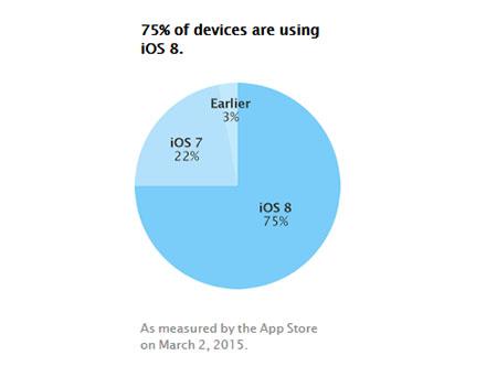 Trois quarts des iDevices tournent maintenant sous iOS 8