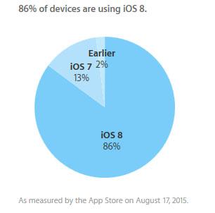 Parts de marché : 86% des terminaux Apple sont sous iOS 8