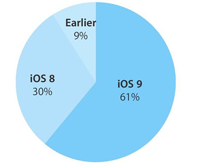 Chiffres : iOS 9 est déjà présent sur 61% des terminaux Apple