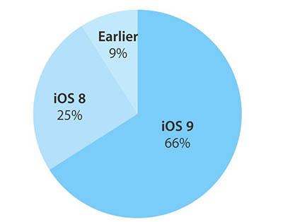 iOS 9 est à présent installé sur 66% des terminaux Apple