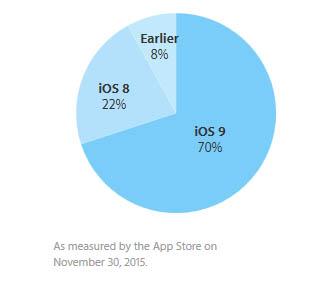 iOS 9 présent sur 70% des terminaux Apple