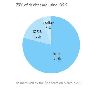 iOS 9 est installé sur 79% des mobiles Apple