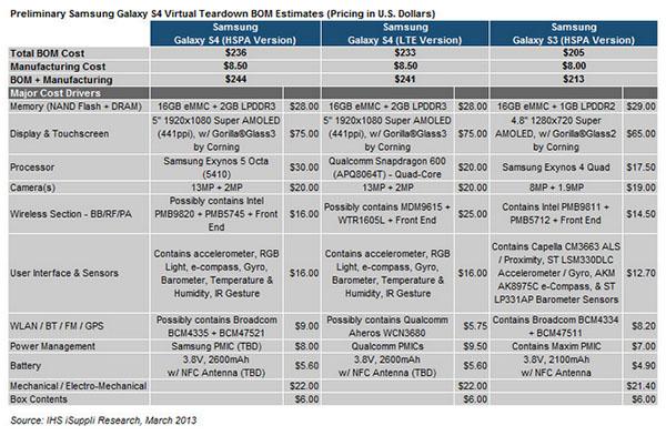 Combien coûte réellement le Galaxy S4 à fabriquer ?