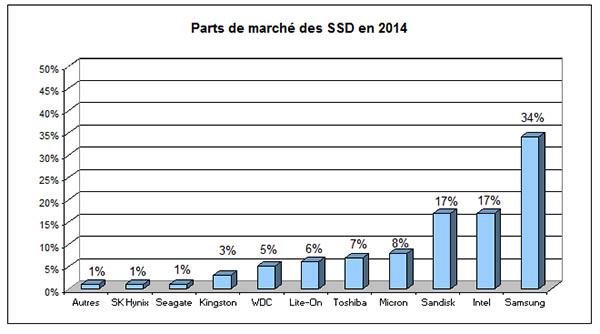 SSD : Samsung s'octroie 34% de parts de marché